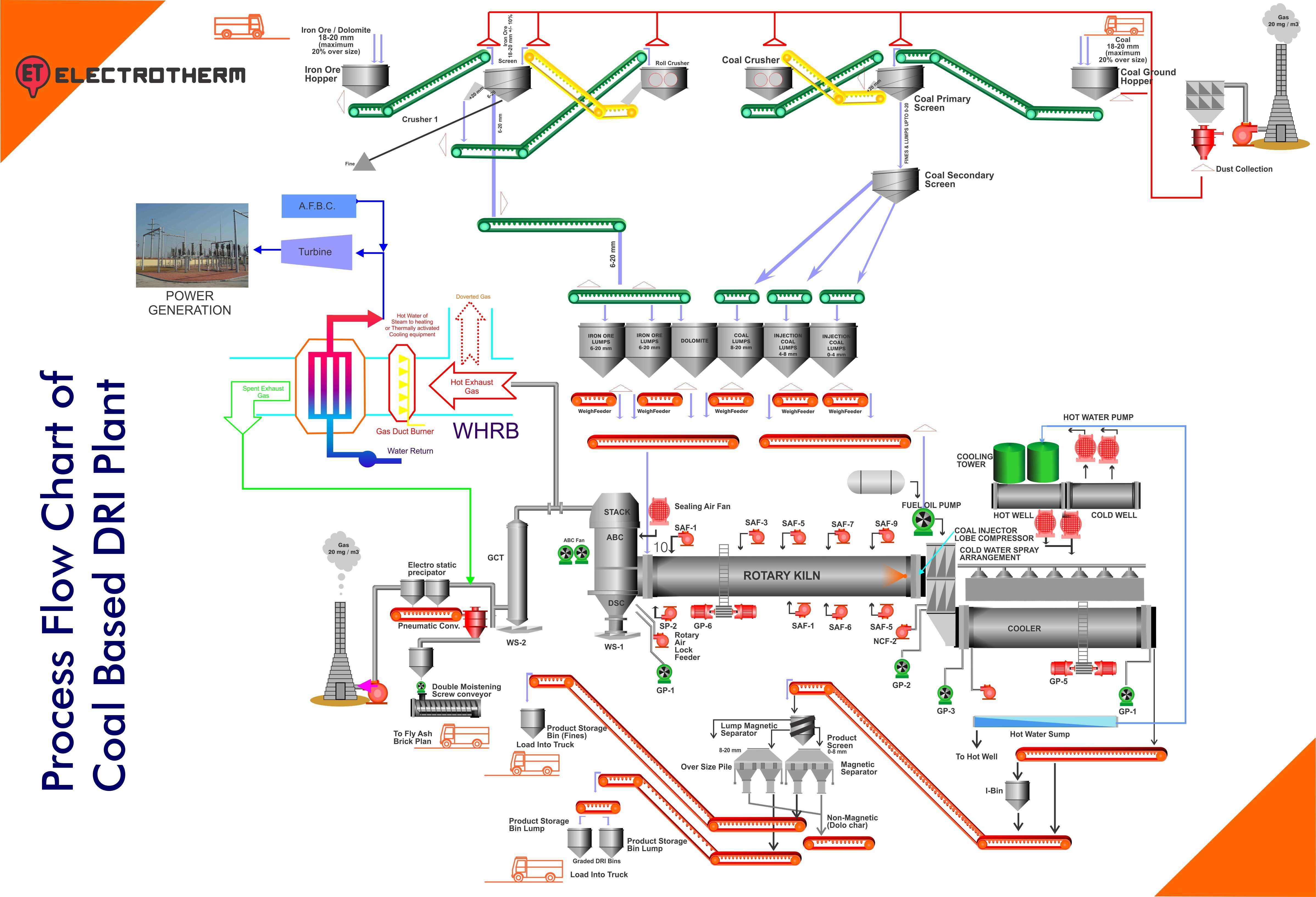 Process Flow Chart of Coal Based DRI Plant