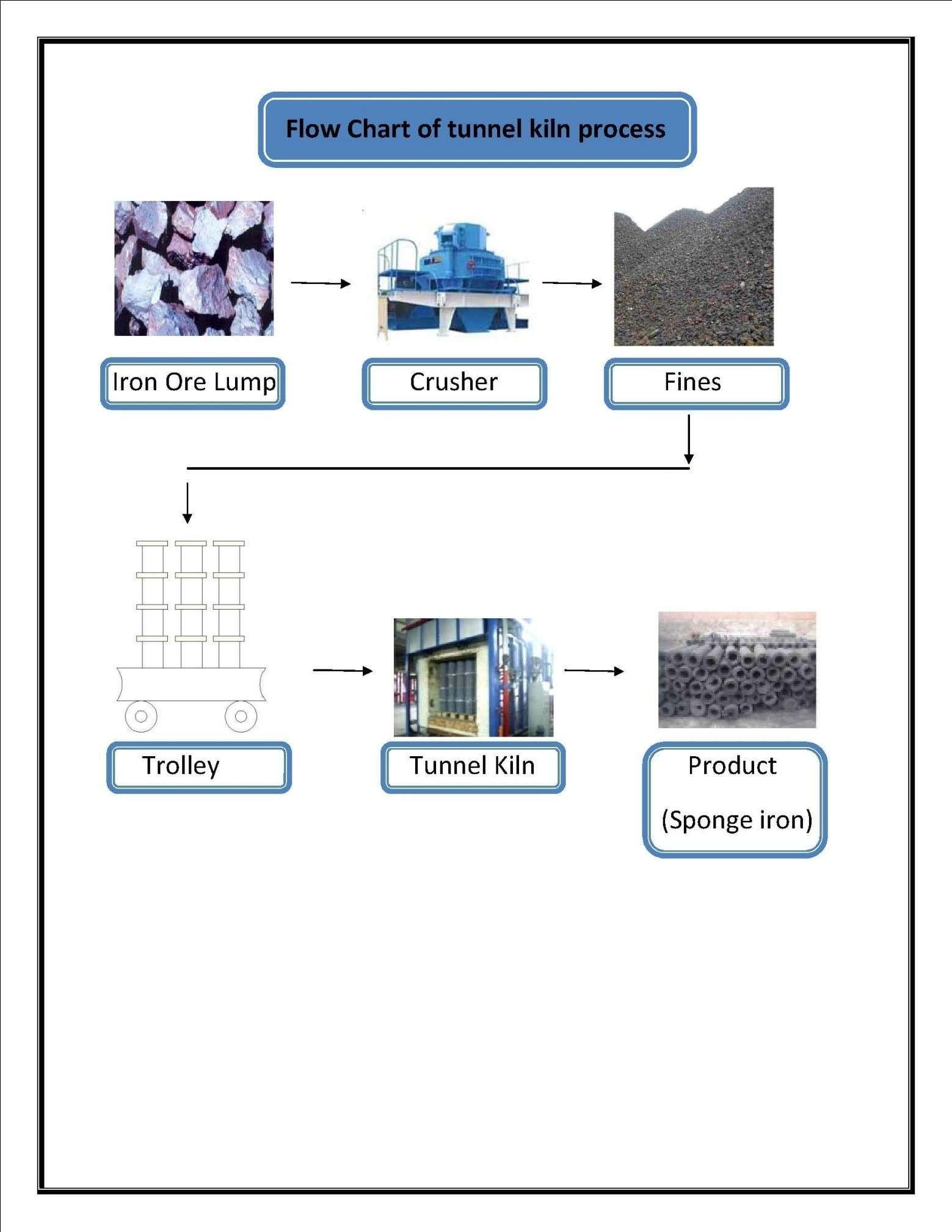 Tunnel Kiln Process Flaw Chart - ElectrothermEnP